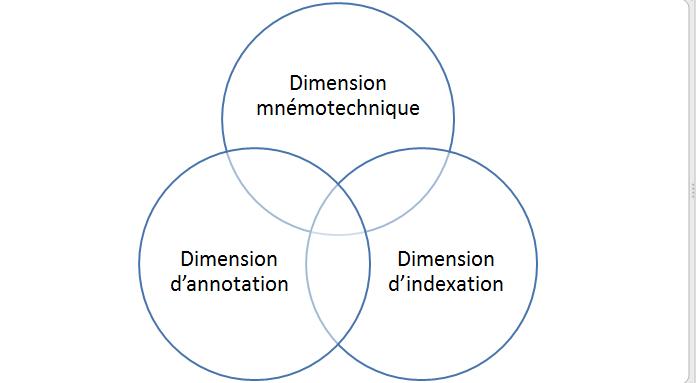 Les trois dimensions des folksonomies.