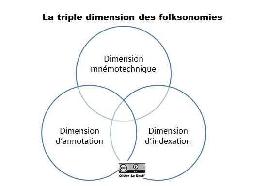 Les trois dimensions des folksonomies
