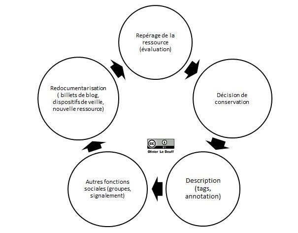 le cycle des signets sociaux