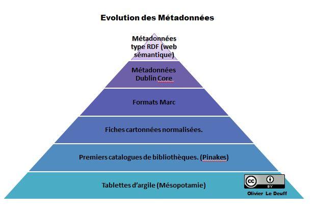 Evolution des métadonnées