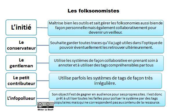 les différents folksonomistes