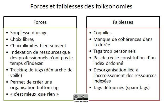 forces et faiblesses des folksonomies