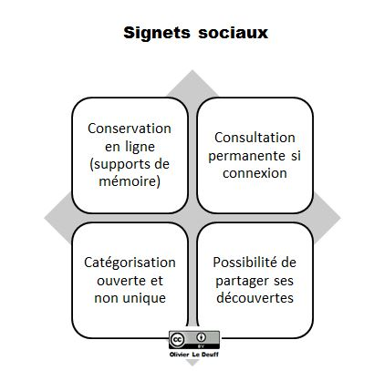 Les signets sociaux