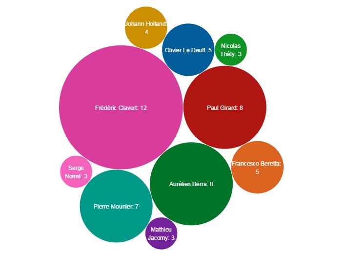 Le Top des animateurs de ThatCamp francophones