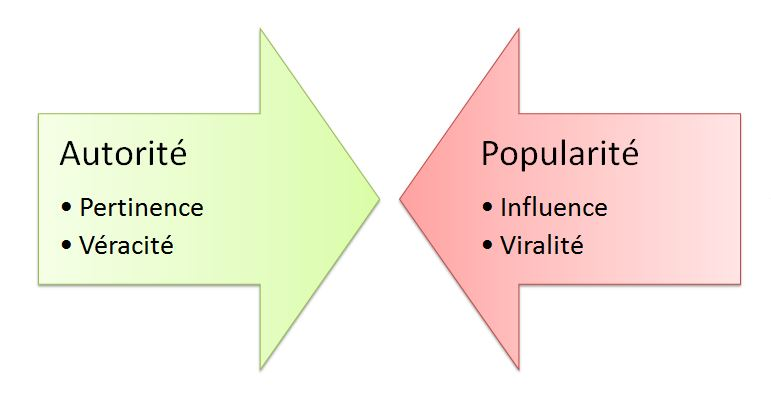 autorité versus popularité